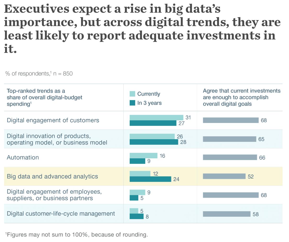 How corporates invest their digital spending